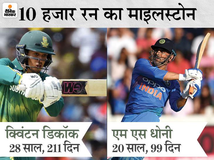 डिकॉक इंटरनेशनल क्रिकेट में 10 हजार रन पूरे करने वाले सबसे युवा विकेटकीपर बने; 28 साल 211 दिन में हासिल की उपलब्धि|स्पोर्ट्स,Sports - Dainik Bhaskar