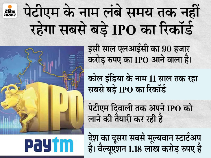 पेटीएम पर रिजर्व बैंक, सेबी, इरडाई की जांच भी हुई है, 25 क्रिमिनल और 40 टैक्स के मामले हैं बिजनेस,Business - Dainik Bhaskar