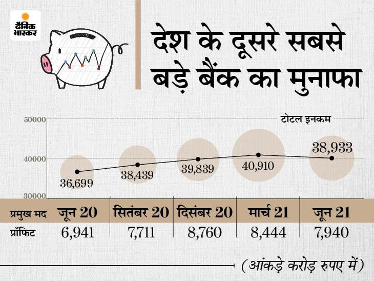 HDFC बैंक का प्रॉफिट 16.1% बढ़कर 7,729.60 करोड़, देगा हर शेयर पर 6.50 रुपए का डिविडेंड|बिजनेस,Business - Dainik Bhaskar
