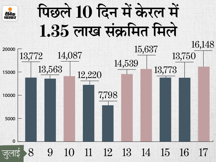 41277 नए मरीज मिले, 42041 ठीक हुए और 517 की मौत; केरल ने बढ़ाई चिंता, यहां 5 दिन से बढ़ रहे एक्टिव केस|देश,National - Dainik Bhaskar