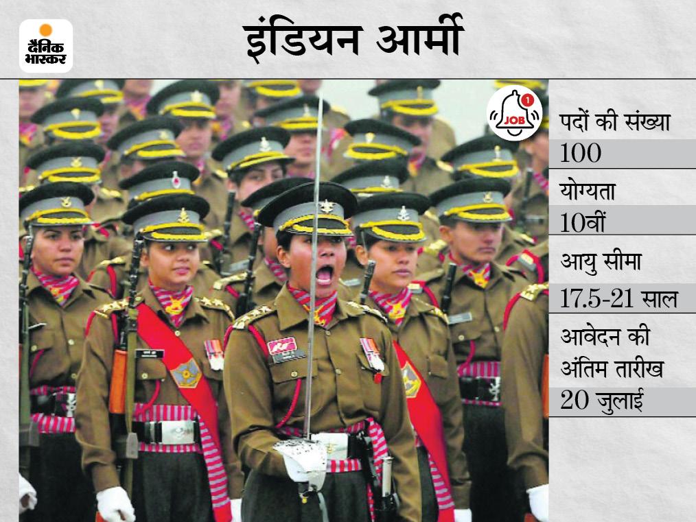 इंडियन आर्मी में GD के 100 पदों पर भर्ती के लिए फीमेल कैंडिडेट्स करें अप्लाई, 20 जुलाई आवेदन की आखिरी तारीख|करिअर,Career - Dainik Bhaskar