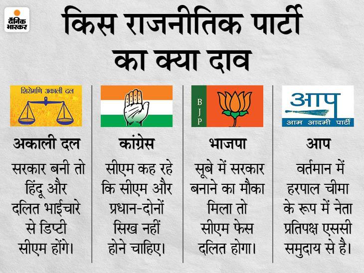 पंजाब की हर राजनीतिक पार्टी ने जीतने के लिए एक दांव खेला है।