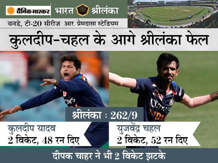करुणारत्ने-चमीरा की ताबड़तोड़ पारी, श्रीलंका ने आखिरी 5 ओवर में 52 रन जड़े; चहल, कुलदीप और दीपक को 2-2 विकेट|क्रिकेट,Cricket - Dainik Bhaskar