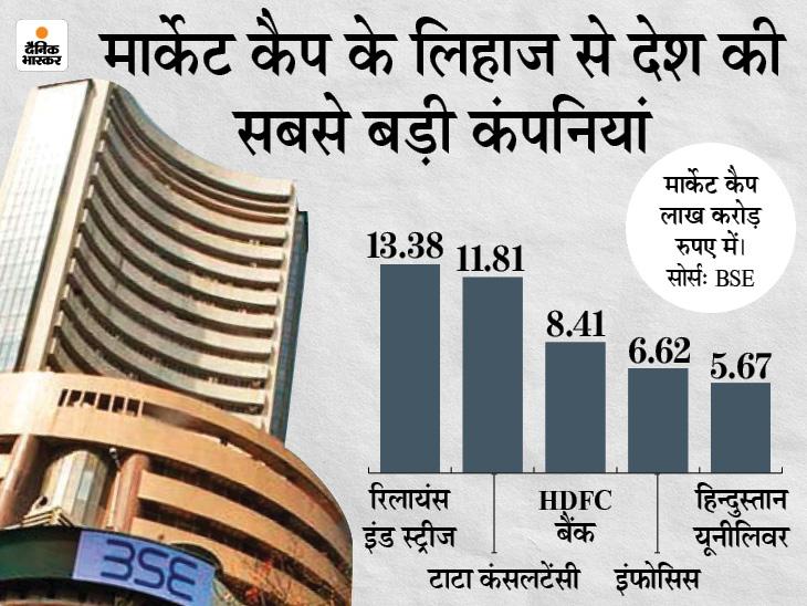 टॉप-10 में शामिल 6 कंपनियों का मार्केट कैप 69,611 करोड़ रुपए बढ़ा, रिलायंस इंडस्ट्रीज सबसे आगे|बिजनेस,Business - Dainik Bhaskar