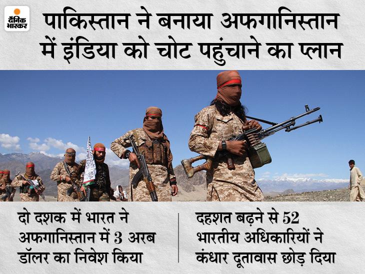 अफगानिस्तान पहुंचे 10 हजार पाकिस्तानी लड़ाके; ISI ने ऑर्डर दिया- भारत के 3 अरब डॉलर से बने इन्फ्रास्ट्रक्चर को तबाह करो|विदेश,International - Dainik Bhaskar