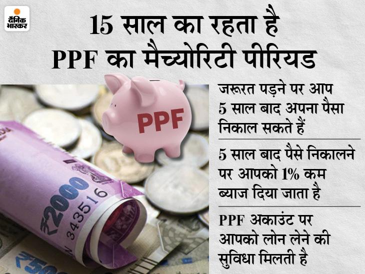 पैसों की जरूरत पड़ने पर PPF अकाउंट को 15 साल से पहले ही कर सकते हैं बंद, यहां जानें इसको लेकर क्या हैं नियम बिजनेस,Business - Dainik Bhaskar
