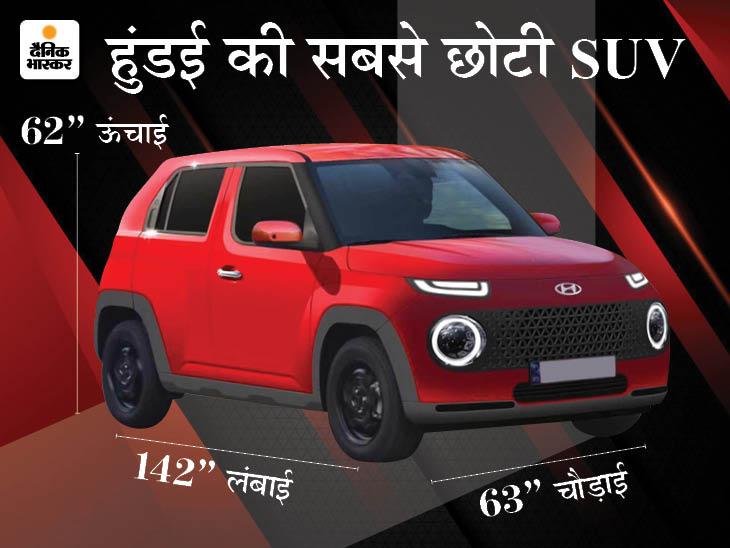 Hyundai Casper to be the brand's smallest SUV   टाटा नैनो से भी कम होगी लंबाई, भारत में सितंबर तक हो सकती है लॉन्च; जानिए कार से जुड़ी खास बातें