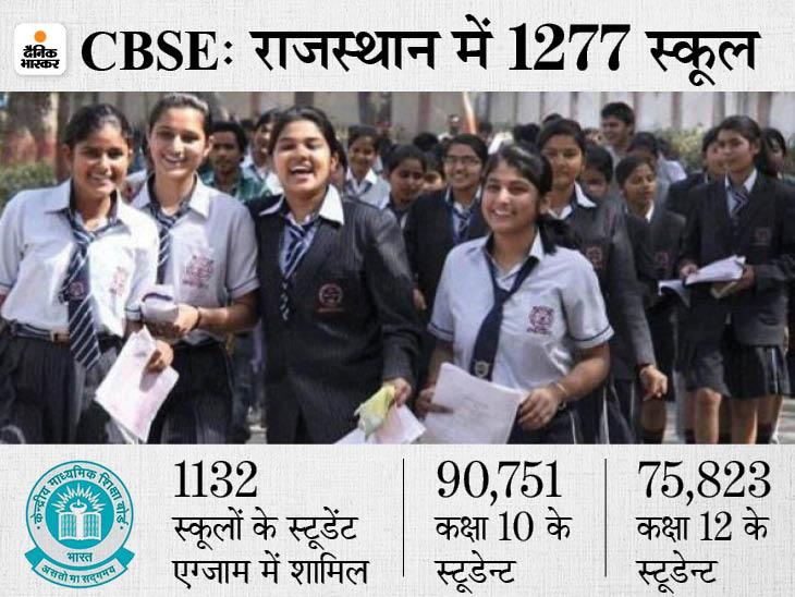 स्कूलसे भेजे मार्क्स के रिव्यू में जुटी CBSE, नियमों के मुताबिक मॉडरेशन नहीं करने वाले स्कूल का रिजल्ट 31 जुलाई के बाद, 12वींका अगले सप्ताह तक|राजस्थान,Rajasthan - Dainik Bhaskar