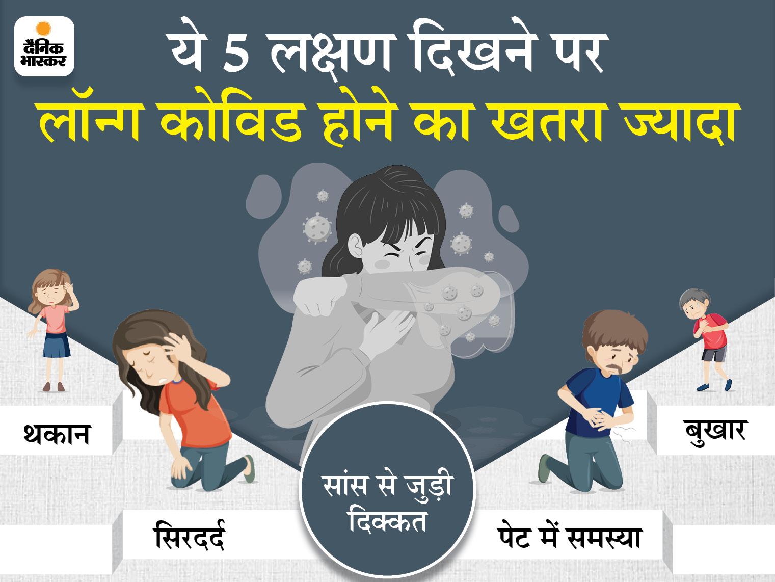 संक्रमण के पहले हफ्ते में थकान, सिरदर्द और सांस से जुड़ी दिक्कत जैसे 5 लक्षण दिखने पर लॉन्ग कोविड होने का खतरा, ब्रिटिश शोधकर्ताओं का दावा|लाइफ & साइंस,Happy Life - Dainik Bhaskar