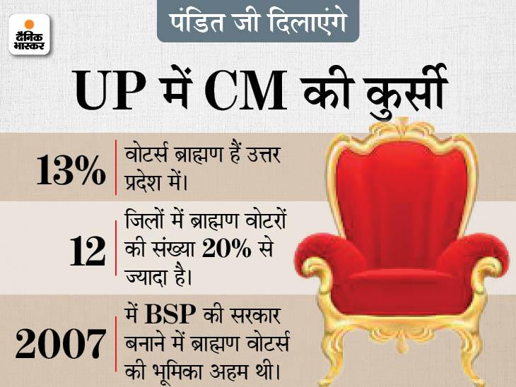 मायावती ने 14 साल बाद क्यों खेला ब्राह्मण कार्ड? BJP, सपा और कांग्रेस ने भी बनाई प्लानिंग; 10 पॉइंट में समझें हर पार्टी की रणनीति लखनऊ,Lucknow - Dainik Bhaskar