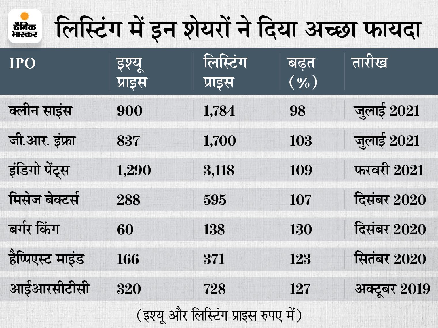 लिस्टिंग में पैसा दोगुना करने में इस साल जी.आर. इंफ्रा दूसरे नंबर पर, 4 सालों में 6 इश्यू में दोगुना हुआ पैसा|बिजनेस,Business - Dainik Bhaskar