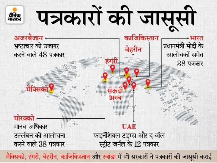 दुनियाभर में सरकारों ने 180 पत्रकारों की जासूसी की, इनमें भारत के 38 जर्नलिस्ट शामिल; सभी सरकारों की आलोचना करने वाले|विदेश,International - Dainik Bhaskar