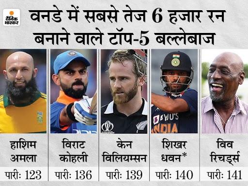 टीम इंडिया की श्रीलंका पर 92वीं जीत, पाकिस्तान की बराबरी; धवन ने 50वीं बार 50+ रन की पारी खेली|क्रिकेट,Cricket - Dainik Bhaskar