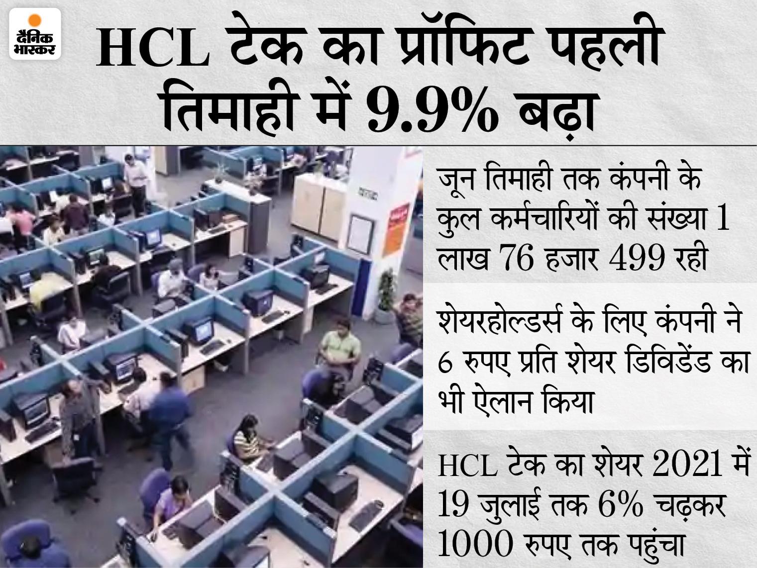 HCL टेक को जून तिमाही में 3,205 करोड़ रुपए का प्रॉफिट, तीन महीने में कंपनी ने 7,522 नौकरियां दीं; शिव नादर ने छोड़ा MD का पद|बिजनेस,Business - Dainik Bhaskar
