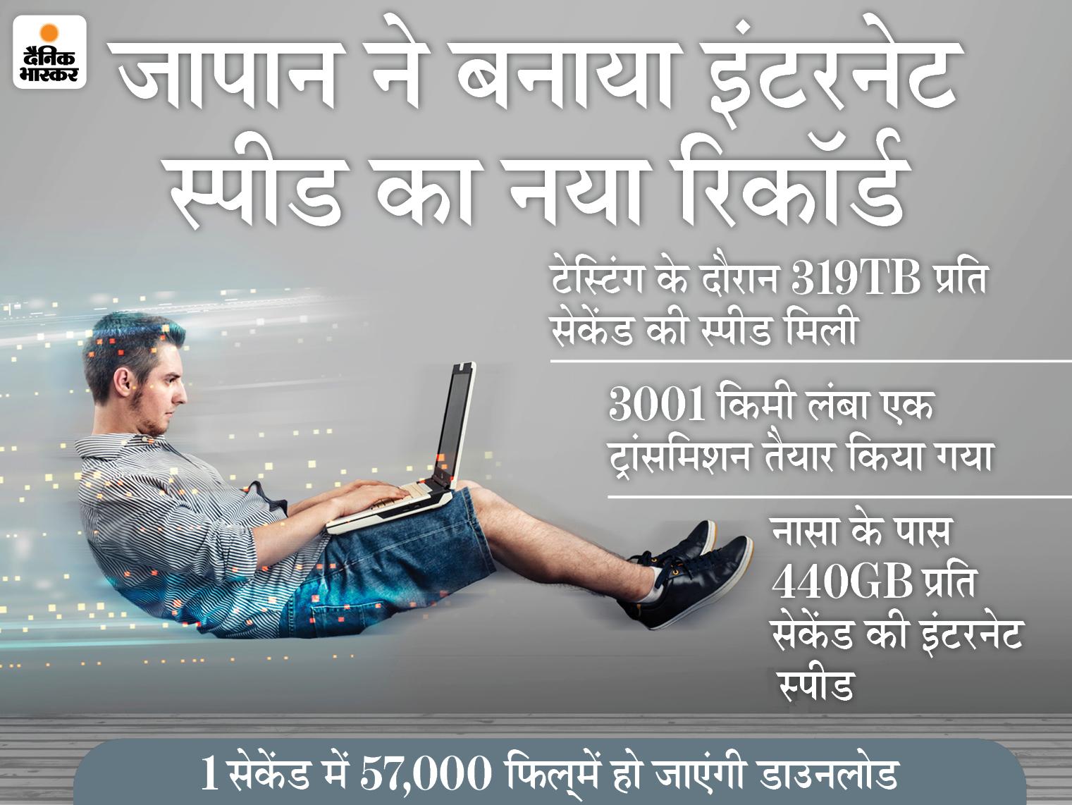टेस्टिंग के दौरान 319TB प्रति सेकेंड की स्पीड मिली, 1 सेकेंड में 57,000 फिल्में हो जाएंगी डाउनलोड|टेक & ऑटो,Tech & Auto - Dainik Bhaskar