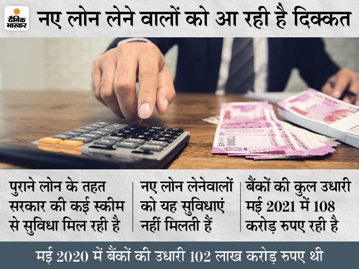बैंकों की क्रेडिट ग्रोथ में गिरावट जारी, 10.27 लाख करोड़ रुपए रही मई में कुल उधारी|बिजनेस,Business - Dainik Bhaskar