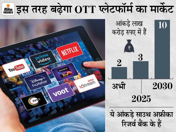 हर भारतीय वीडियो के लिए रोजाना 18 रुपए खर्च कर रहा, भारत में 2030 तक 10 लाख करोड़ रुपए का होगा मार्केट टेक & ऑटो,Tech & Auto - Dainik Bhaskar