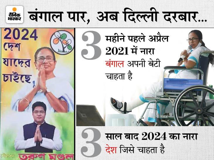 दो दिन बाद दिल्ली, यूपी समेत कई राज्यों में ममता की वर्चुअल रैली, तृणमूल का चुनावी नारा होगा- जिसे देश चाहता है|देश,National - Dainik Bhaskar