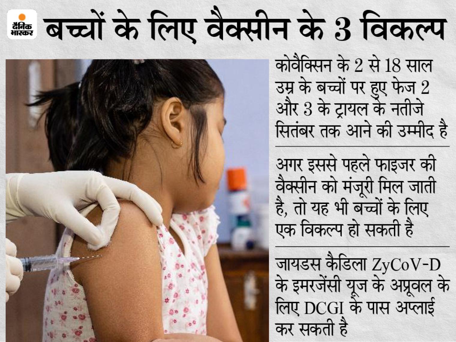 6 से 12 साल के बच्चों को कोवैक्सिन का दूसरा डोज लगा, 2 से 6 साल वालों को अगले हफ्ते लगेगा|देश,National - Dainik Bhaskar