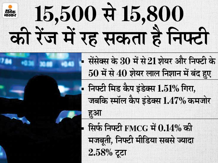 सेंसेक्स 354 पॉइंट गिरकर 52,200 से नीचे आया, 120 अंक फिसलकर 15,632 पर रहा निफ्टी, 2% से ज्यादा टूटे रियल्टी और मेटल इंडेक्स|बिजनेस,Business - Dainik Bhaskar