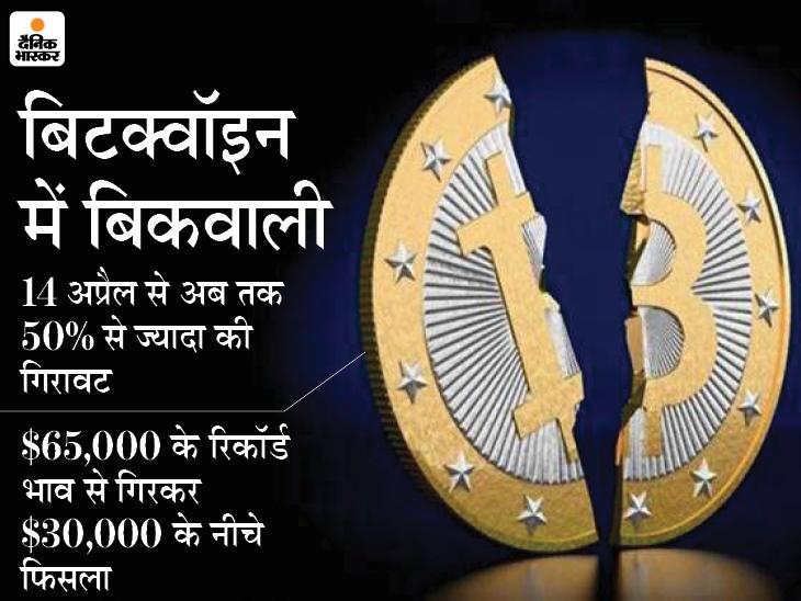 निवेशकों के करीब 7 लाख करोड़ डूबे, एक महीने में पहली बार 30,000 डॉलर के नीचे आया बिटक्वॉइन|बिजनेस,Business - Dainik Bhaskar