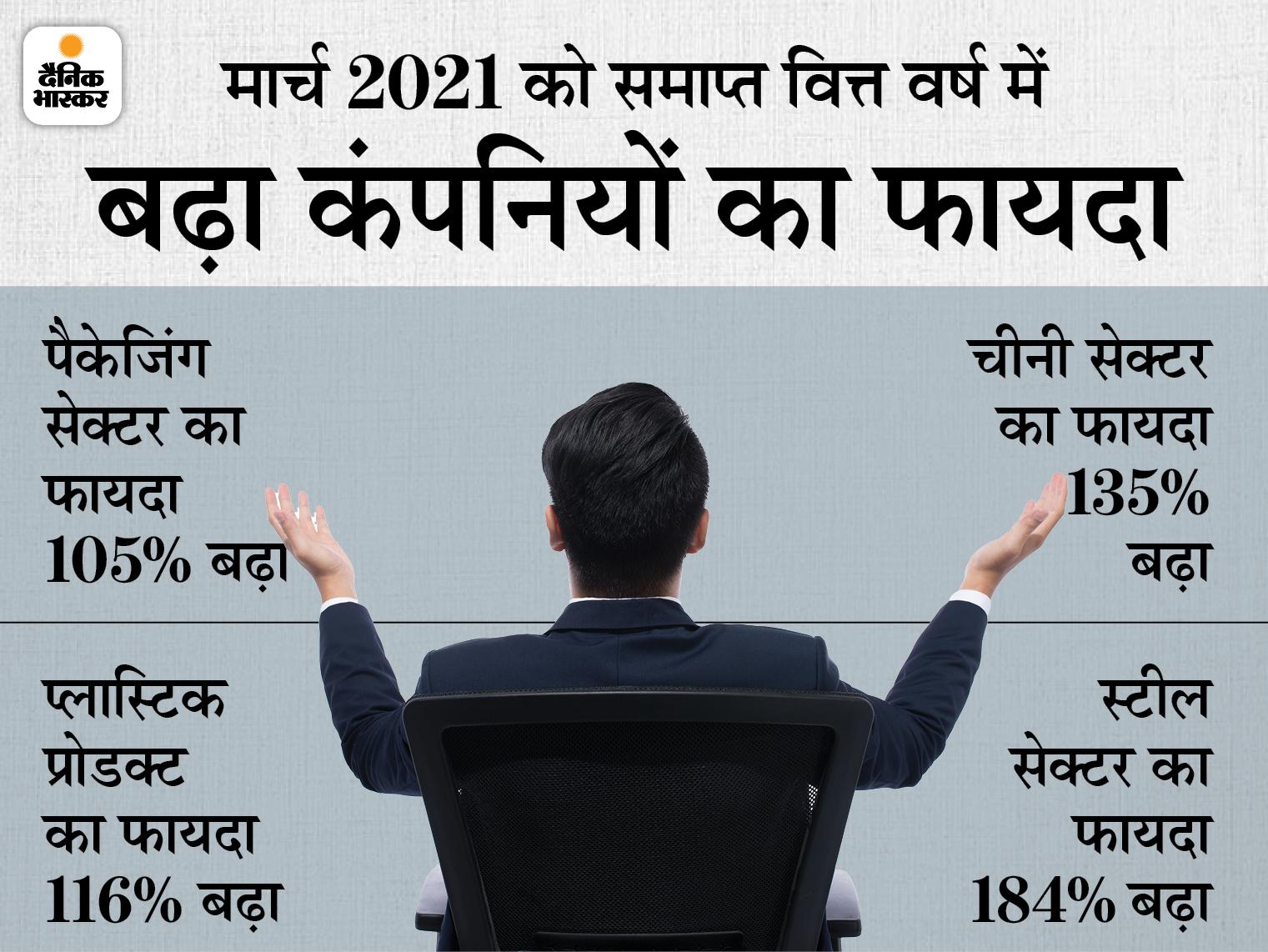 वित्त वर्ष 2020-21 में रेवेन्यू में 5% की गिरावट आई, पर शुद्ध फायदा 105% बढ़ा|बिजनेस,Business - Dainik Bhaskar