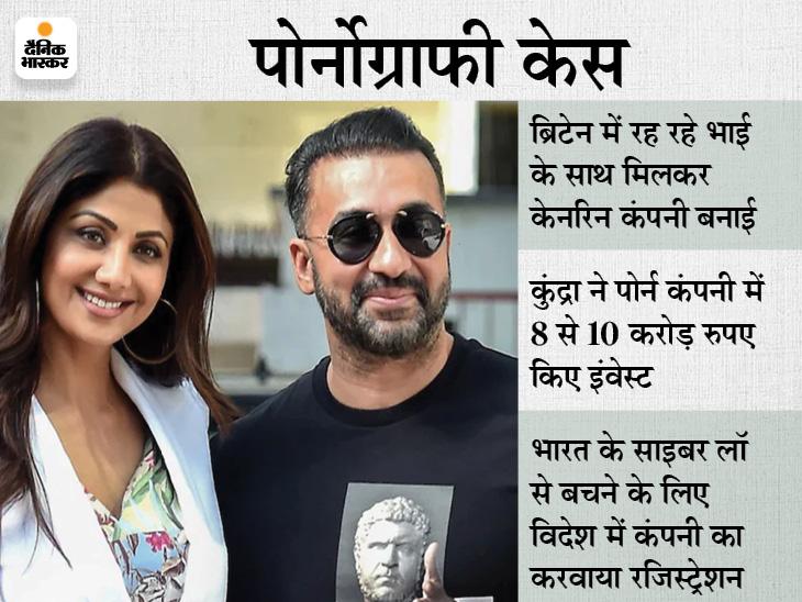 मुंबई कोर्ट ने राज कुंद्रा और रयान थारप को 23 जुलाई तक हिरासत में भेजा, शिल्पा शेट्टी से भी हो सकती है पूछताछ|बॉलीवुड,Bollywood - Dainik Bhaskar