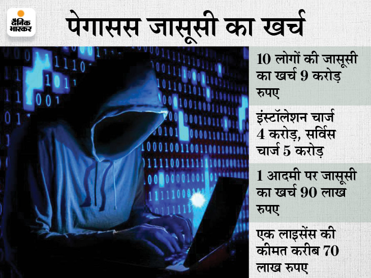 स्पायवेयर के एक लाइसेंस की कीमत करीब 70 लाख रुपए, 10 लोगों की जासूसी के लिए कंपनी ने 9 करोड़ रुपए लिए थे|टेक & ऑटो,Tech & Auto - Dainik Bhaskar