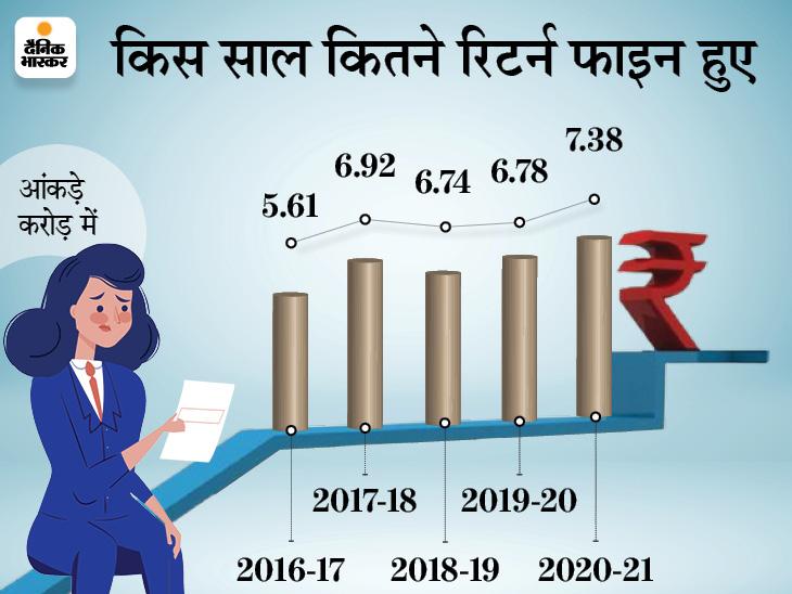 2020-21 में 7.38 करोड़ इनकम टैक्स रिटर्न फाइल हुए, 5 साल में ITR भरने वाले 32% बढ़े|बिजनेस,Business - Dainik Bhaskar