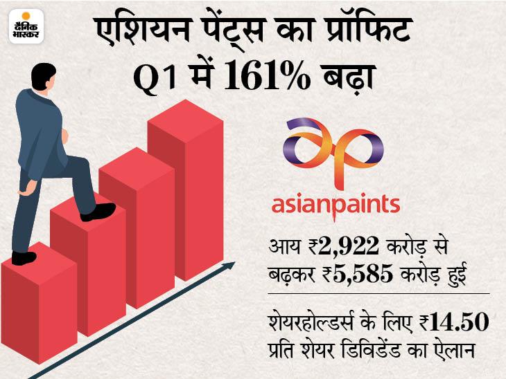 एशियन पेंट्स का प्रॉफिट जून तिमाही में 161% बढ़कर 570 करोड़ रुपए हुआ, रेवेन्यू भी 91% बढ़ा बिजनेस,Business - Dainik Bhaskar