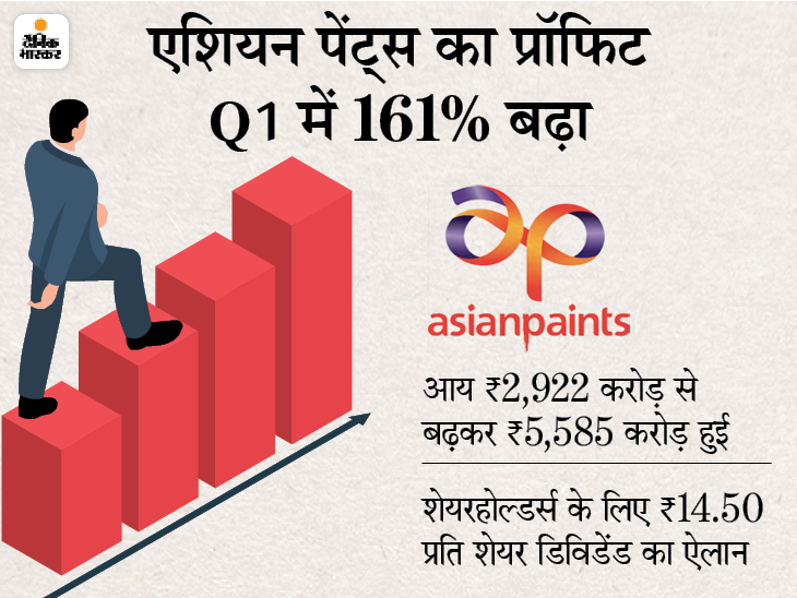एशियन पेंट्स का प्रॉफिट जून तिमाही में 161% बढ़कर 570 करोड़ रुपए हुआ, रेवेन्यू भी 91% बढ़ा|बिजनेस,Business - Dainik Bhaskar