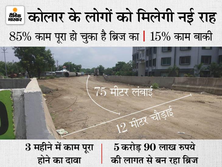 कलियासोत नदी पर ब्रिज का काम 85% पूरा हुआ, बाकी को 3 महीने लगेंगे, कोलार के मेन रोड से 30% कम होगा ट्रैफिक का दबाव|भोपाल,Bhopal - Dainik Bhaskar