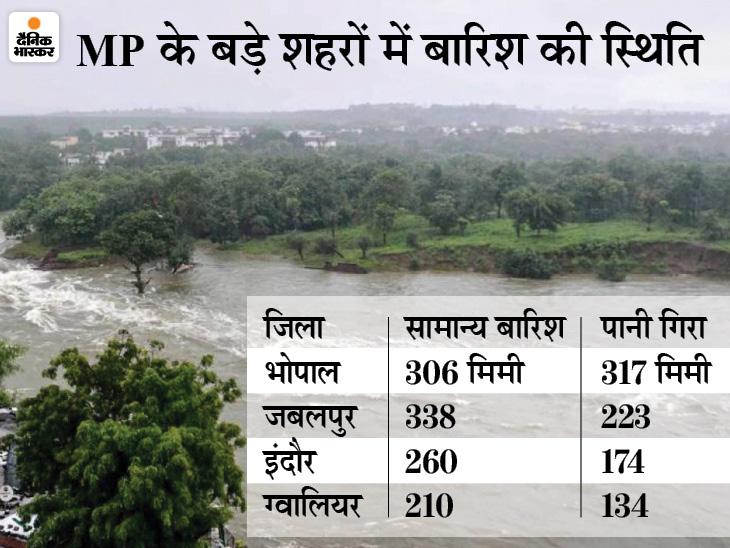इंदौर-जबलपुर समेत 33 जिले रेड जोन में, मुरैना-पन्ना में सिर्फ 30% बारिश; जानिए पूरे प्रदेश में बारिश का हाल|मध्य प्रदेश,Madhya Pradesh - Dainik Bhaskar