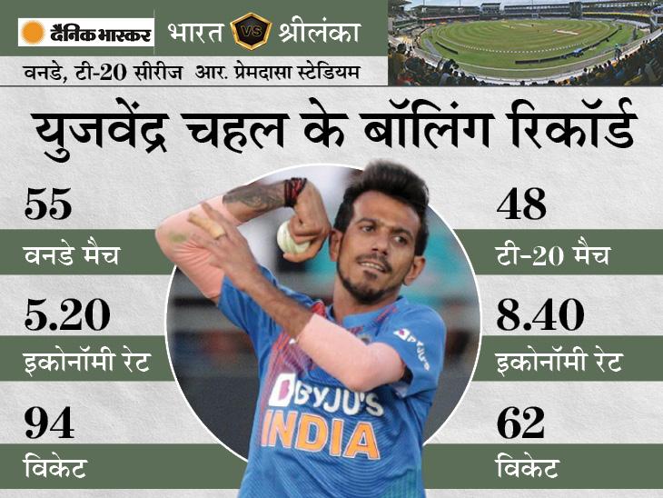 वन-डे में शमी के सबसे तेज 100 विकेट के रिकॉर्ड की बराबरी कर सकते हैं चहल; कीर्तिमान से 6 विकेट दूर|क्रिकेट,Cricket - Dainik Bhaskar