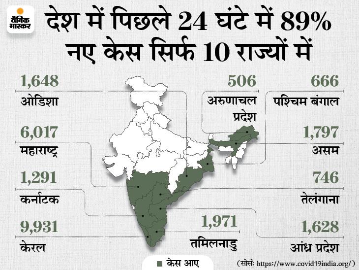 पिछले 24 घंटे में 29413 केस आए, यह 125 दिन में सबसे कम; एक्टिव केस भी 4 महीने में पहली बार 4 लाख से कम हुए|देश,National - Dainik Bhaskar