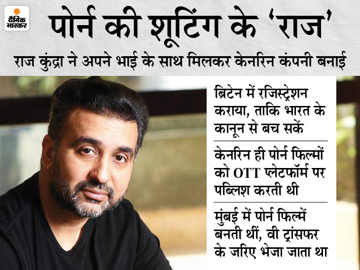 Bollywood actress Shilpa Shetty's husband Raj Kundra's troubles increased, Crime Branch arrested | राज कुंद्रा पर पोर्न फिल्में बनाने का आरोप, मुंबई पुलिस की क्राइम ब्रांच ने अरेस्ट किया