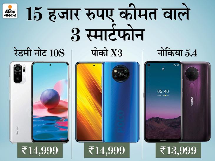 15 हजार से कम कीमत वाले 3 बेस्ट स्मार्टफोन, जानदार फीचर्स से लैस रेडमी, पोको और नोकिया की ऑफरिंग्स, जानें स्पेसिफिकेशन|टेक & ऑटो,Tech & Auto - Dainik Bhaskar