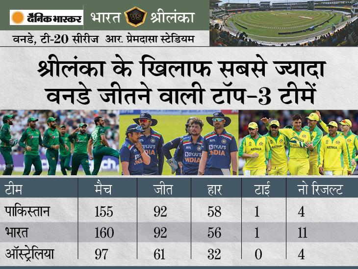 श्रीलंका के खिलाफ लगातार 10वीं सीरीज जीतने उतरेगी टीम इंडिया; पाकिस्तान को भी पीछे छोड़ने का मौका क्रिकेट,Cricket - Dainik Bhaskar