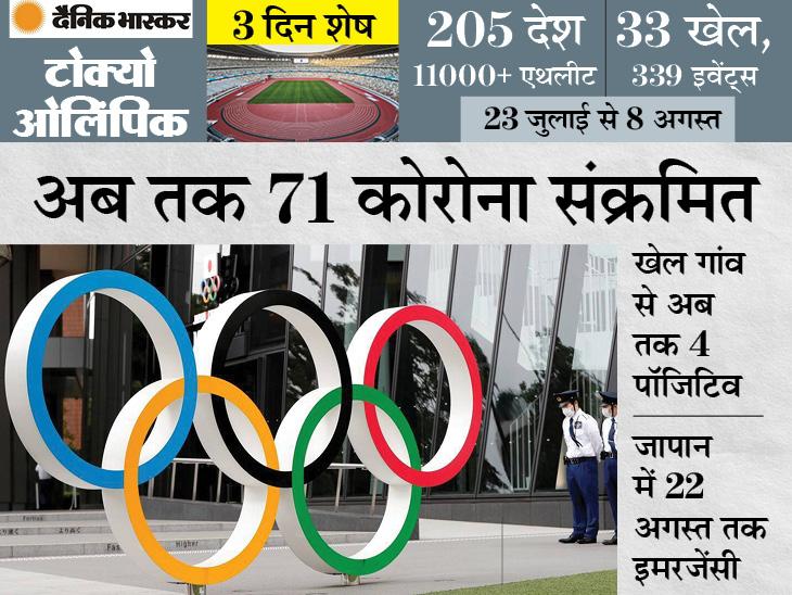 कोरोना के 9 नए मामले आए; खेल गांव में एक खिलाड़ी सहित ओलिंपिक तैयारी में जुटे आठ लोग संक्रमित स्पोर्ट्स,Sports - Dainik Bhaskar