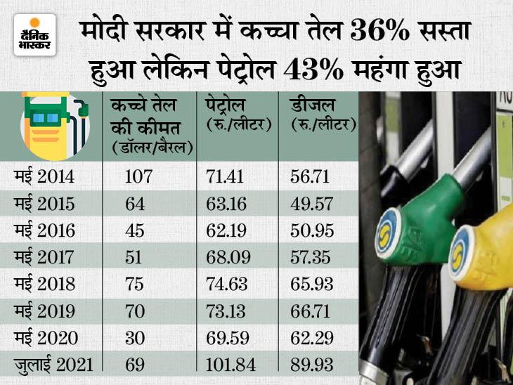 कच्चा तेल सस्ता, लेकिन नहीं कम हो रहे पेट्रोल-डीजल के दाम, मोदी सरकार ने 7 साल में नहीं दिया क्रूड में गिरावट का फायदा|बिजनेस,Business - Dainik Bhaskar