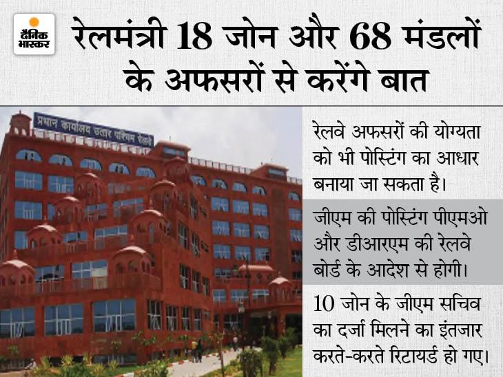 संसद के मानसून सत्र के चलते 9 GM और 18 मंडलों में DRM की पोस्टिंग 15 अगस्त बाद होगी, 8 सर्विस मर्ज करने का निर्णय भी जा सकता है ठंडे बस्ते में|जयपुर,Jaipur - Dainik Bhaskar