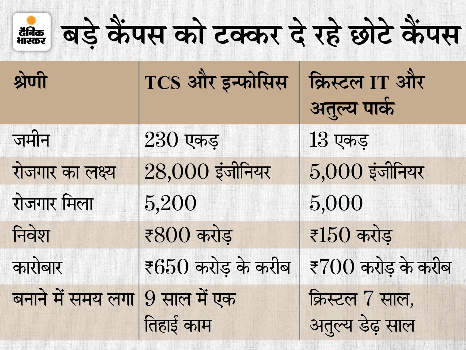 जमीन, रोजगार से लेकर कारोबार में बड़ों को टक्कर दे रहे छोटे कैंपस - Dainik Bhaskar