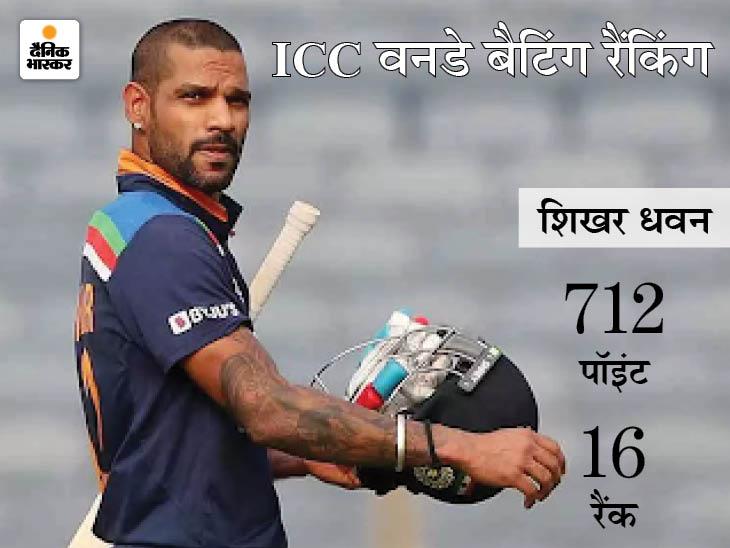 ICC वनडे रैंकिंग में दो स्थान ऊपर आए धवन, बाबर आजम नंबर-1 और विराट कोहली नंबर-2 पर बरकरार|स्पोर्ट्स,Sports - Dainik Bhaskar