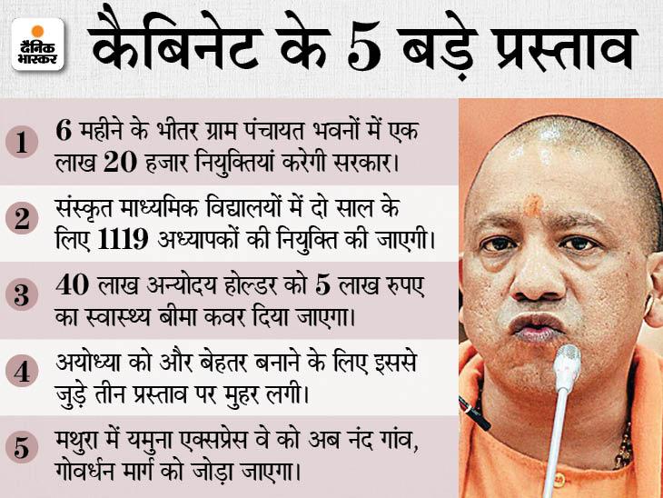 अयोध्या से जुड़े तीन प्रस्तावों को मिली हरी झंडी; UP में निकलेगी कंप्यूटर ऑपरेटर की भर्ती, संस्कृत विद्यालय के खाली पद भरे जाएंगे|लखनऊ,Lucknow - Dainik Bhaskar
