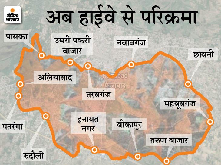 275 किमी की होगी परिक्रमा; बाराबंकी, अयोध्या, अंबेडकरनगर और गोंडा सहित 5 जिलों से होकर गुजरेगा हाईवे, अभी नाव से पार करनी होती है नदी|अयोध्या (फैजाबाद),Ayodhya (Faizabad) - Dainik Bhaskar