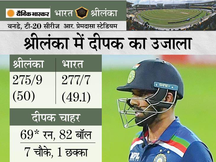 भारत ने दूसरे वनडे में श्रीलंका को 3 विकेट से हराया, चाहर-भुवनेश्वर ने 8वें विकेट के लिए 84* रन जोड़कर जीत दिलाई|क्रिकेट,Cricket - Dainik Bhaskar