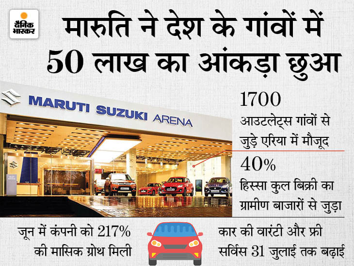 कंपनी ने रूरल मार्केट में 50 लाख की बिक्री का आंकड़ा छुआ, गांवों से जुड़े एरिया में उसके 1700 आउटलेट्स मौजूद|टेक & ऑटो,Tech & Auto - Dainik Bhaskar
