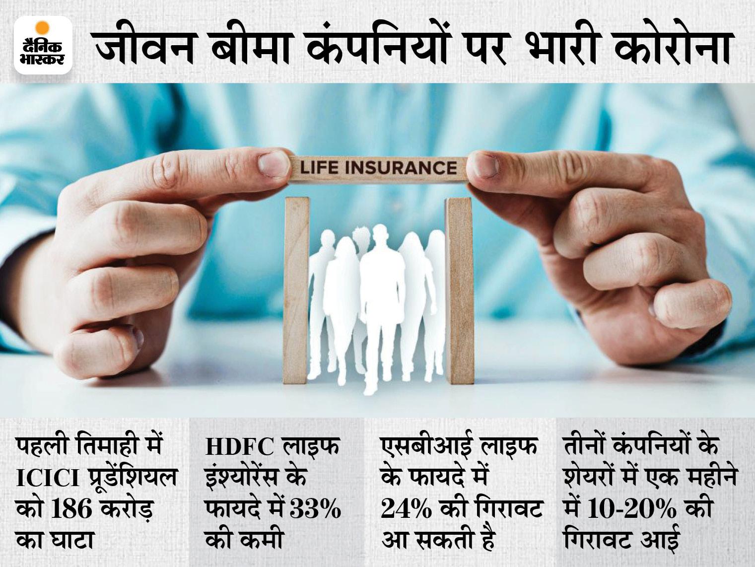 कोविड क्लेम में आई जबरदस्त तेजी, कंपनियों के फायदे पर हुआ इसका असर|बिजनेस,Business - Dainik Bhaskar