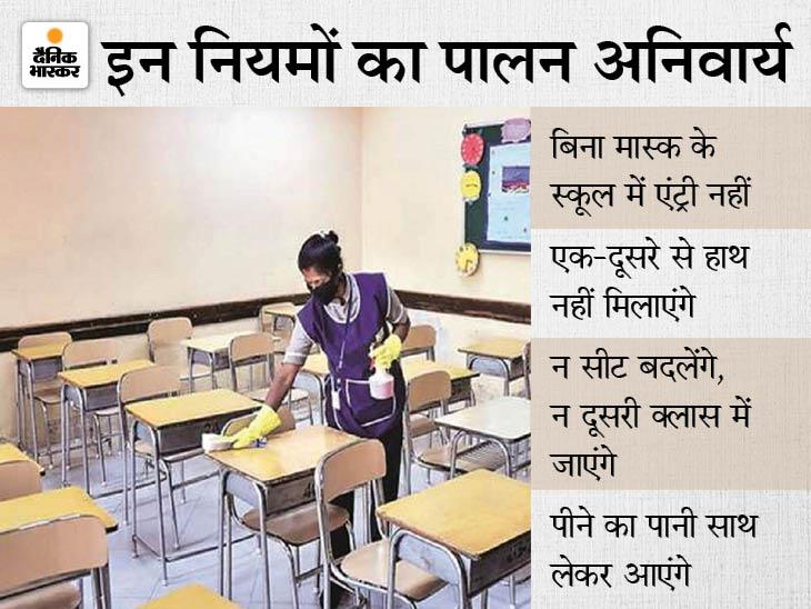 50% बच्चों को ही बुलाया गया; 6 फीट की दूरी बनाना अनिवार्य होगी, अभिभावकों की लिखित सहमति जरूरी|हरियाणा,Haryana - Dainik Bhaskar