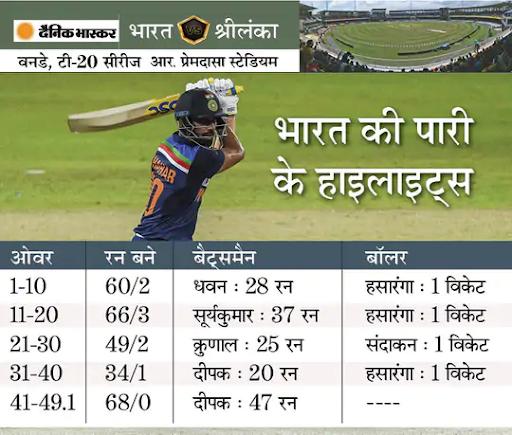 श्रीलंका में वनडे सीरीज जीतने पर विराट बोले- कठिन परिस्थिति से जीत तक पहुंचने के लिए दिखा बेहतर प्रयास स्पोर्ट्स,Sports - Dainik Bhaskar